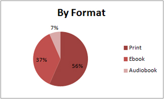Pie chart of books I read in 2011, broken down by book format.