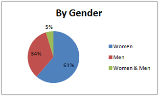 Pie chart of books I read in 2011, broken down by author's gender.
