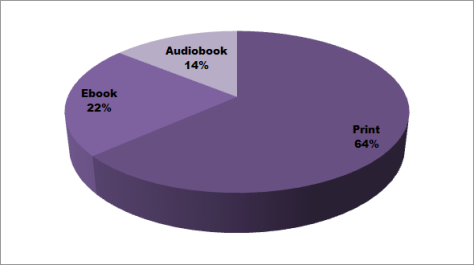 Pie chart of books I read it in 2012 according to format (print, ebook, audiobook)