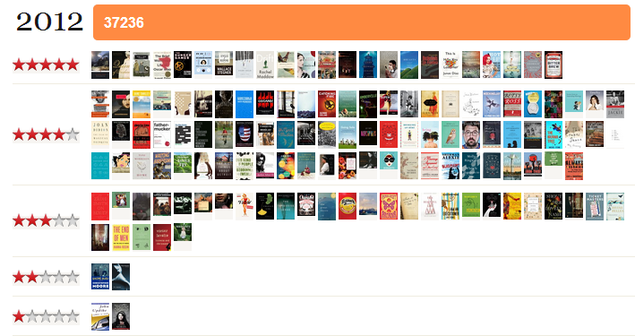 2012 end of year Goodreads screen grab