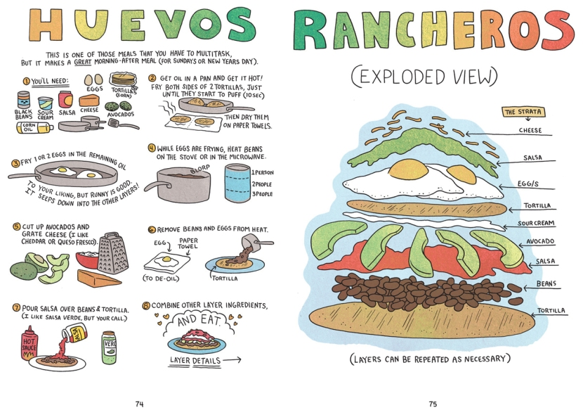 Relish_Huevos Rancheros recipe