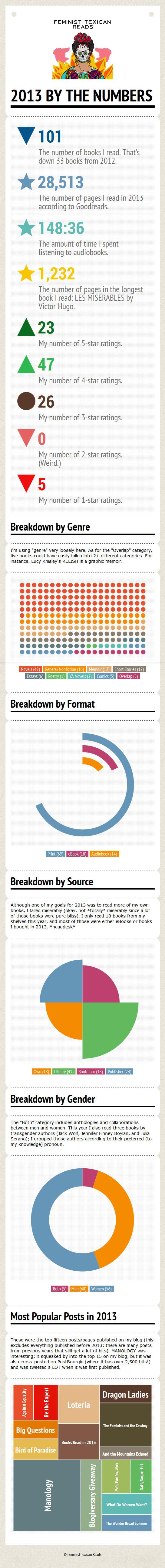 Feminist Texican Reads 2013 Infogram